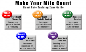 make your mile count